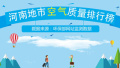 2017年12月21日 河南省地市空气质量指数排行
