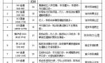 江苏交警公布十大事故多发路段 发布春运提示