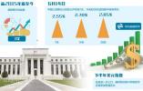 央行为何对美联储再加息保持淡定:货币政策取向仍以国内为主