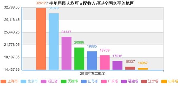 华西村人均收入_河北省人均收入排名