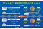 8月中国外贸同比增长12.7% 贸易顺差持续收窄