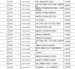 全国新增跨省异地就医医疗机构(附名单)