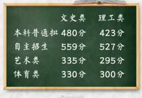 2019北京高考分数线公布!本科普通批文科480分,理科423分