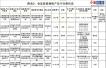 江西省食药监局:7批次食品抽检不合格 涉及江中等商标