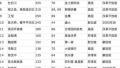 最新全球移民富豪榜:谷歌布林2500亿元排第一