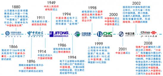 南京烽火星空通信发展待遇_移动通信发展史_中国近代的通信发展李乃文