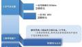 北京两口之家防霾账单:花费近3万元
