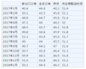 1月官方制造业PMI回落至51.3% 综合PMI为54.6%