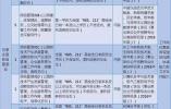 石家庄高新区管委会正在招人 月薪一万元起