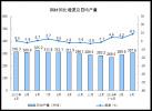 2018年4月份规模以上工业增加值增长7.0%