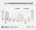 """短短一年半北京房贷利率""""飙升"""":从八折一路涨到上浮10%"""