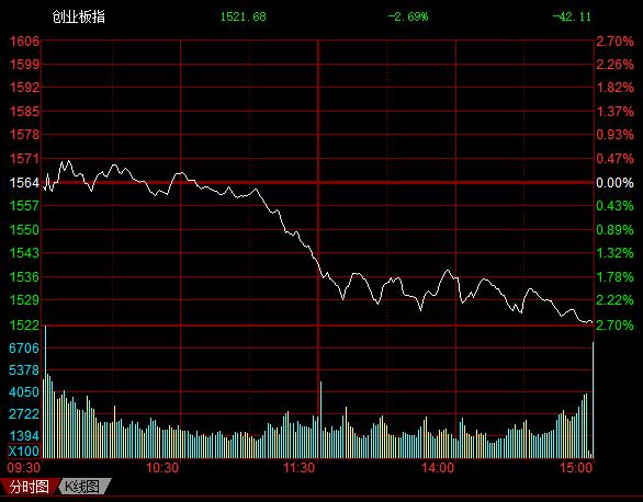 北京赛车怎么玩赚钱:收评:沪指跌1.37%创业板跌近3% 题材股全线重挫