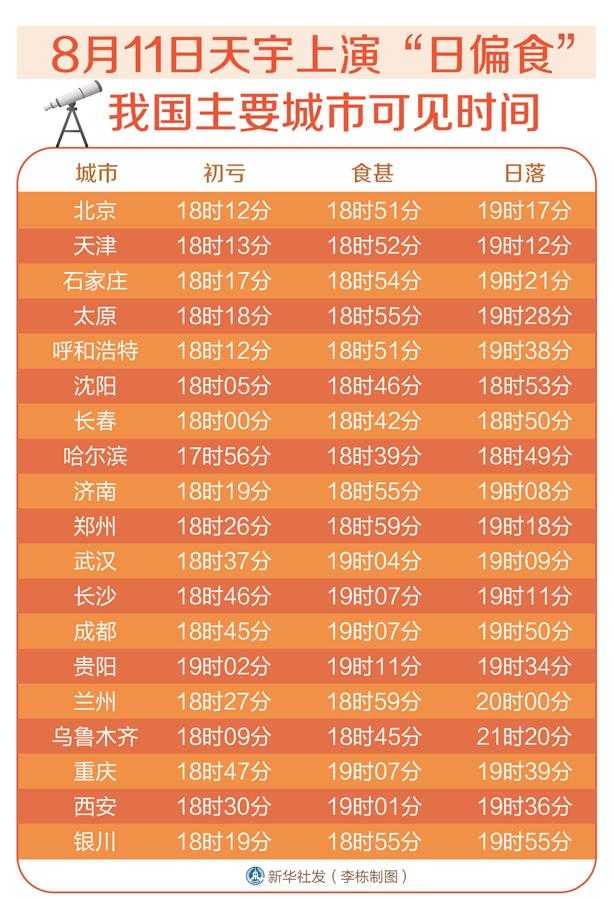 """(图表)[服务·生活]8月11日天宇上演""""日偏食"""" 我国主要城市可见时间"""