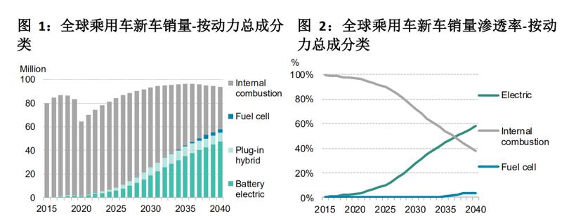 电动汽车,销量,彭博社,全球新能源销量