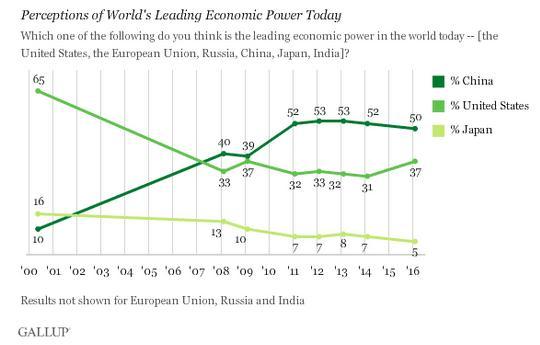 国家视作全球最大经济体