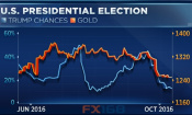 揭秘黄金与特朗普胜选概率之间的奇特相关性