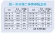 济南二手房价12连涨超1.2万/平 一年来每平涨了1800多元