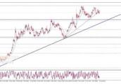 黄金日内交易分析:交易区间狭窄限制金价 今日仍将上涨