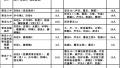 青岛普高特长生6日开始报名 各校招生计划公布
