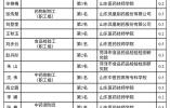 真发了50万!2017山东职业技能竞赛获奖人快来领奖金