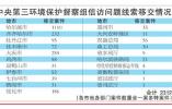 中央第三环保督察组向黑龙江移交2312件信访问题线索