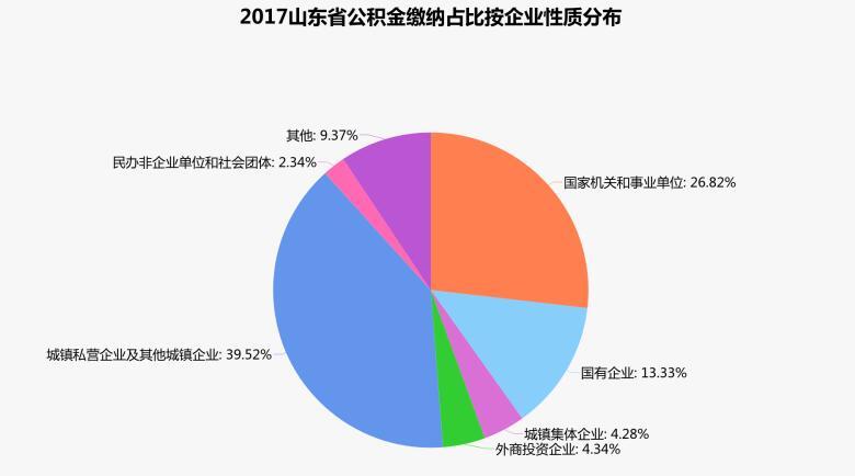 """2018山东公积金缴纳哪家强?私企成""""主力军"""",青岛人最有福!"""