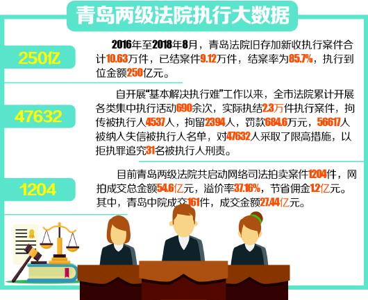 青岛四万多老赖被限高 31人因拒执被追究刑责