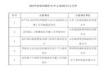 """山东公示2019年度绿色制造""""1+N""""示范项目名单"""