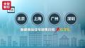 最新70城房价公布 郑州等17个城市二手房价格持续下降