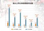 """恒大核心净利润783亿创新高  新能源汽车成为最强""""增长极"""""""