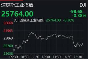 美股三大股指集体收跌止步三连涨 道指连跌四周