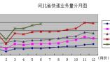 今年上半年河北省快递业务量达9.4亿件