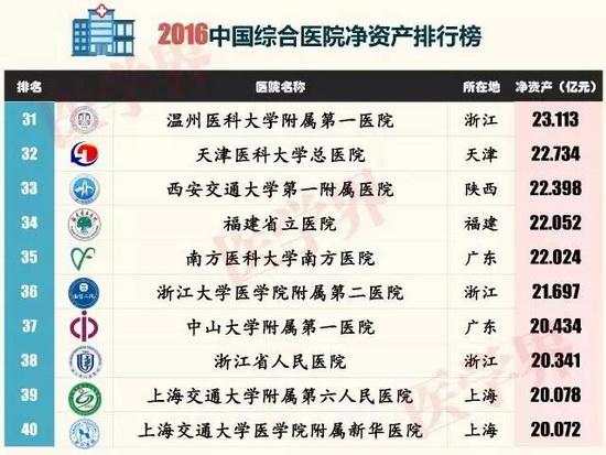 中国 南通大学/近日,医学界智库制作出2016中国综合医院净资产排行榜,晒出了...