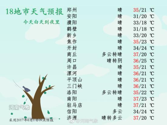 驻马店六地区及鹿邑、邓州部分地 今日18地市天气预报