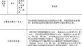 光大银行大连分行因违规被罚款20万元