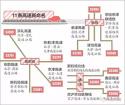 11条京津冀衔接高速要改名了,快看看,小心别搞错!