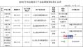 浙江省质监局:3批电动剃须刀抽检不合格 涉上海日成电器等