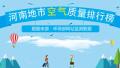 2017年12月25日 河南省地市空气质量指数排行