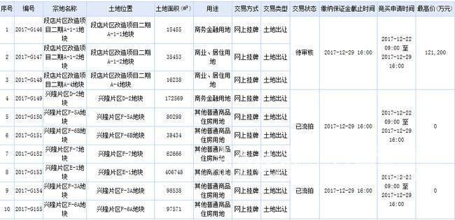 """金沙娱乐赌场官网:2017济南土拍冷淡收官 CBD""""第三高""""花落中信"""