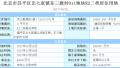 北京三宅地吸金70.6亿!亦庄再添970套共有产权房