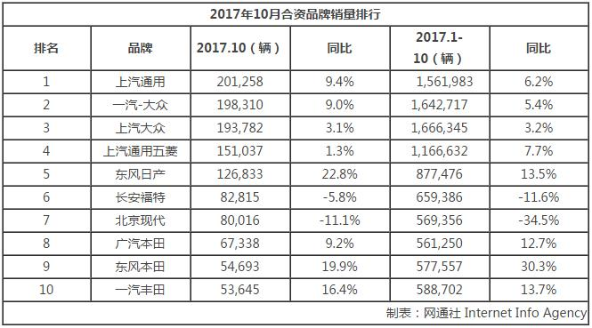 金沙国际娱乐网站:车企10月销量盘点:自主/合资/豪华普涨