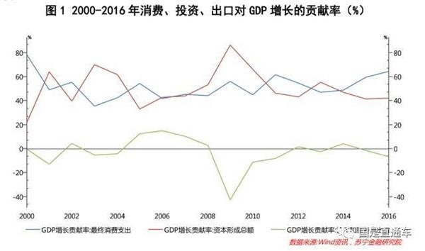 低塘gdp_上半年我国各省区市GDP盘点 增速放缓 西高东低