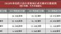 2018春拍市场深度分析(香港地区)