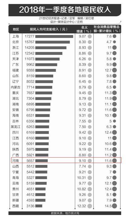 河南人均可支配收入_人均可支配收入