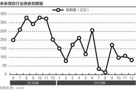 义马煤业等煤企被评级预警