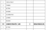 考生和家长注意啦!南京中招第二批次学校征平计划来了!