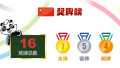 2018年雅加达亚运会中国队奖牌榜(8月19日)