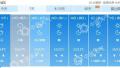 北京今日秋高气爽明日有小雨 28日起雨停北风劲吹