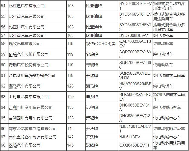 工信部第13批新能源汽车推荐目录:哪吒/汉腾/丰田等95款车型入榜