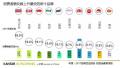 2017全球品牌足迹报告出炉! 鲁花首次入围中国快消品市场前50名品牌榜单